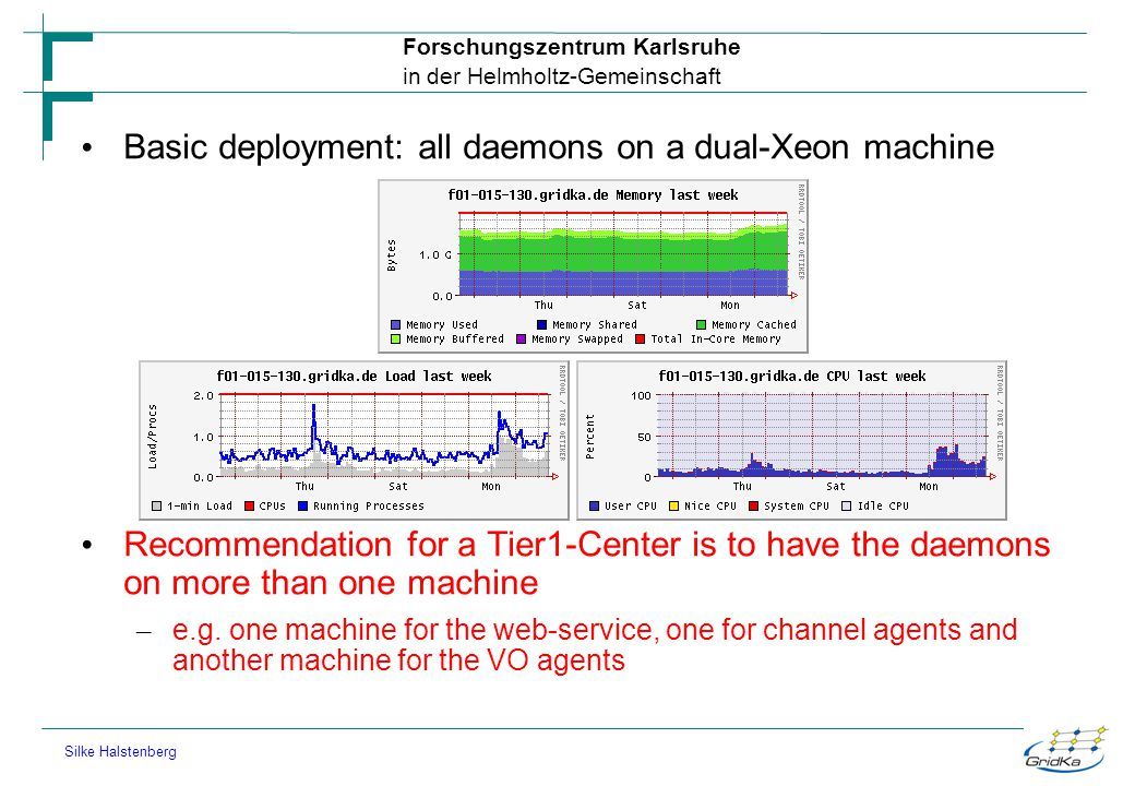 Basic deployment: all daemons on a dual-Xeon machine