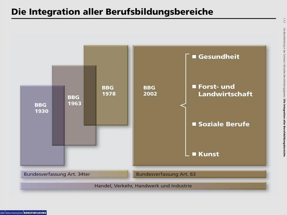 1.7.2 Die Integration aller Berufsbildungsbereiche