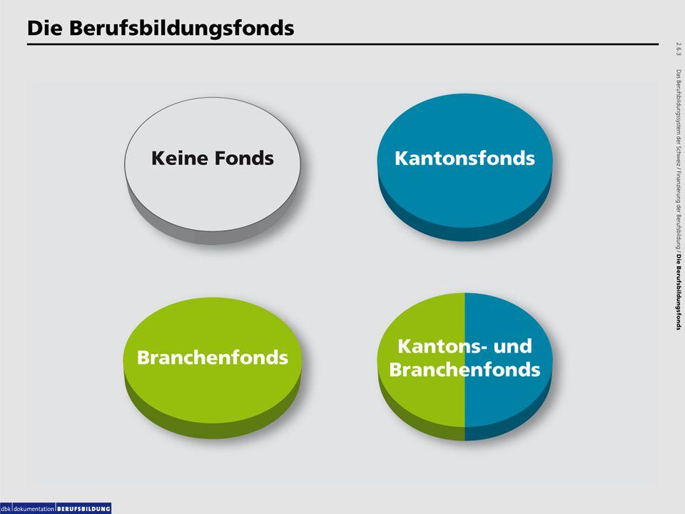 2.6.3 Die Berufsbildungsfonds