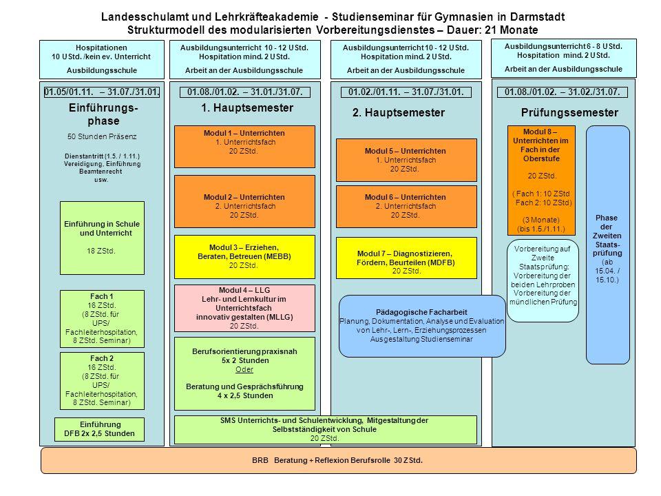 Landesschulamt und Lehrkräfteakademie - Studienseminar für Gymnasien in Darmstadt