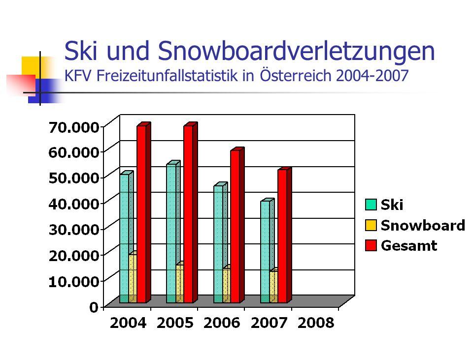 Ski und Snowboardverletzungen KFV Freizeitunfallstatistik in Österreich 2004-2007