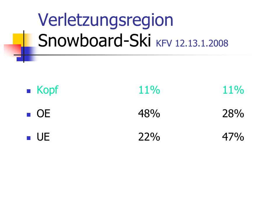 Verletzungsregion Snowboard-Ski KFV 12.13.1.2008