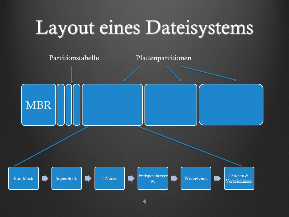 Layout eines Dateisystems