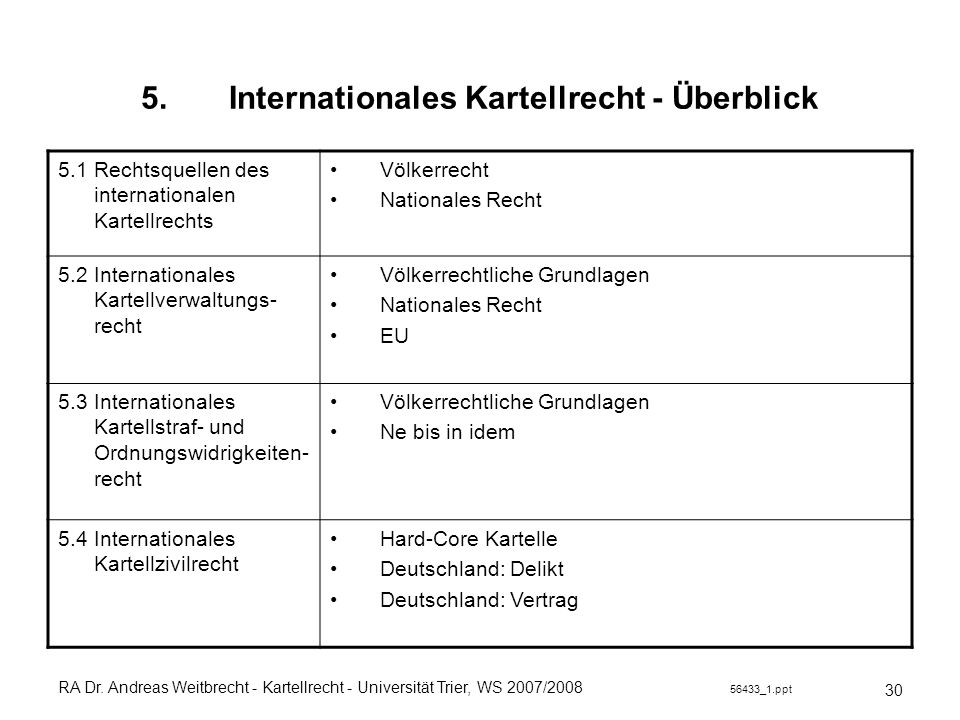 Internationales Kartellrecht - Überblick