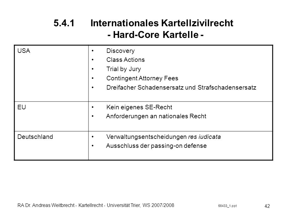 5.4.1 Internationales Kartellzivilrecht - Hard-Core Kartelle -