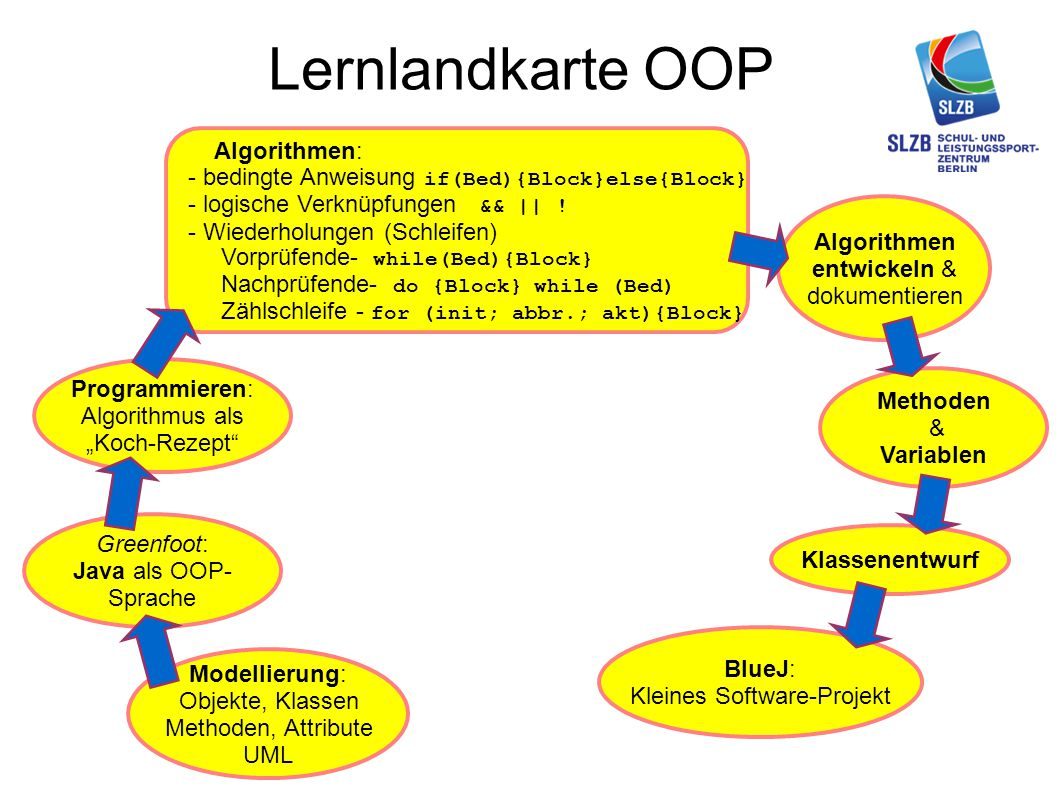 Lernlandkarte OOP Algorithmen:
