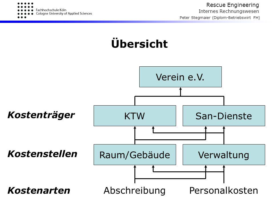 Übersicht Verein e.V. KTW San-Dienste Kostenträger Raum/Gebäude