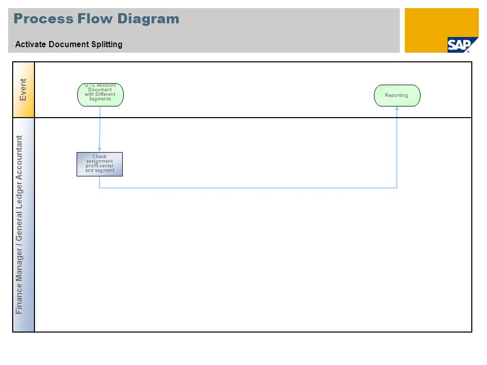 Process Flow Diagram Activate Document Splitting Event