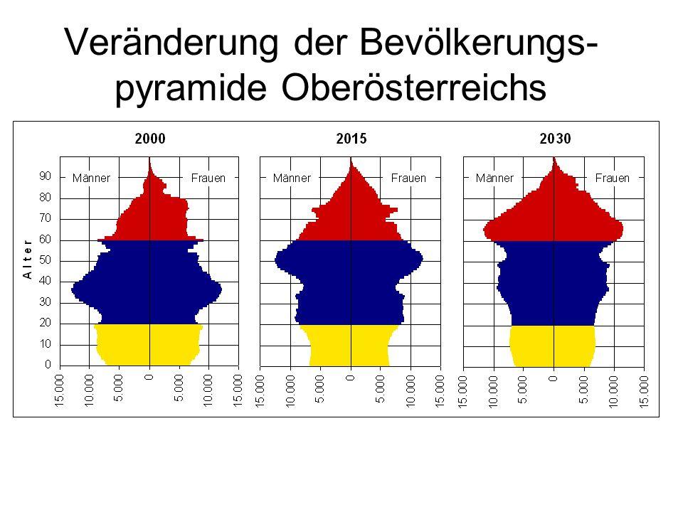 Veränderung der Bevölkerungs-pyramide Oberösterreichs
