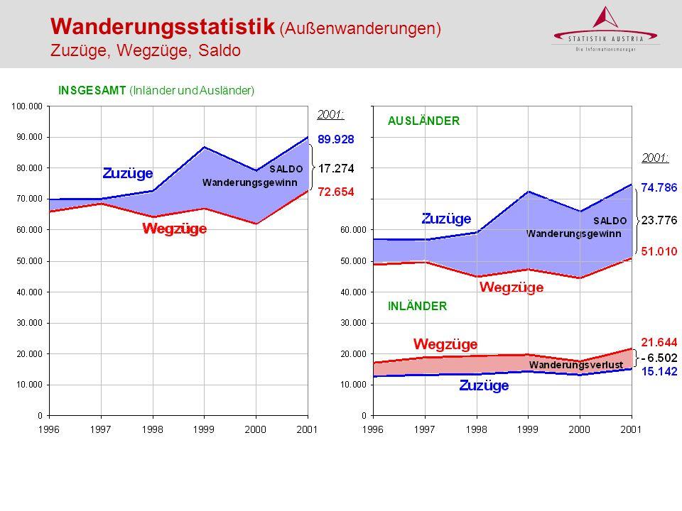 Wanderungsstatistik (Außenwanderungen) Zuzüge, Wegzüge, Saldo