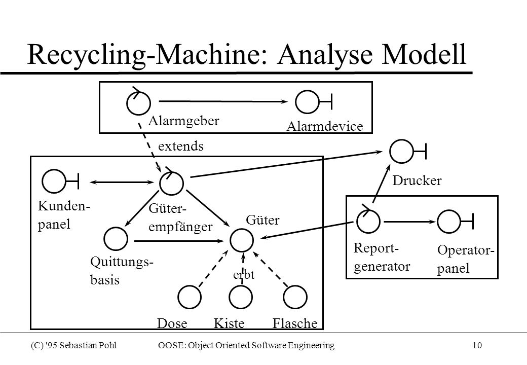 Recycling-Machine: Analyse Modell
