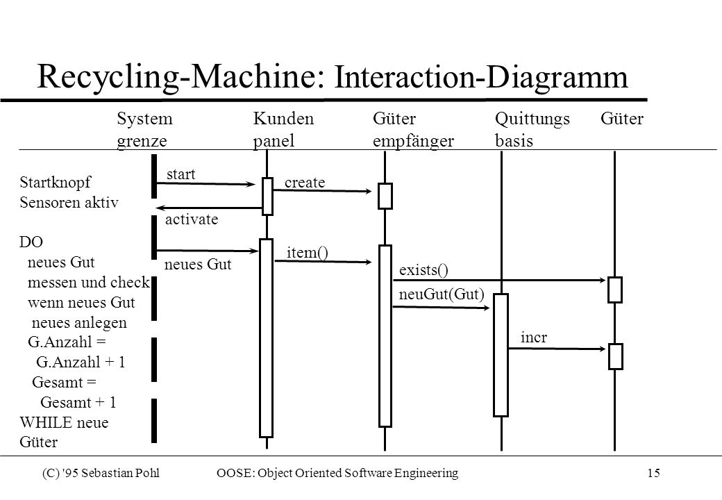 Recycling-Machine: Interaction-Diagramm