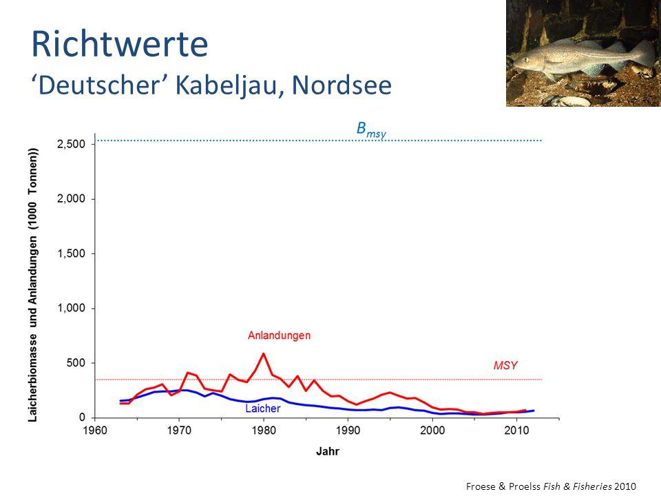 Richtwerte 'Deutscher' Kabeljau, Nordsee