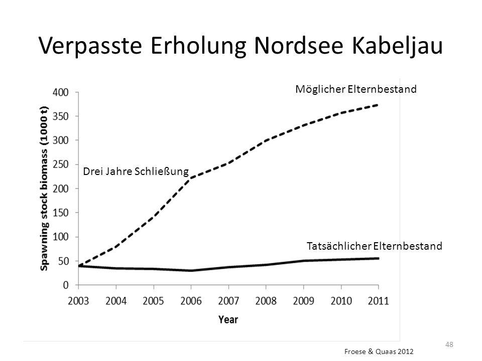 Verpasste Erholung Nordsee Kabeljau