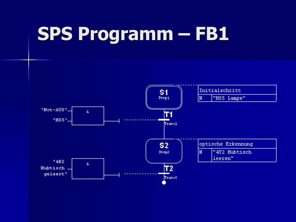 SPS Programm – FB1