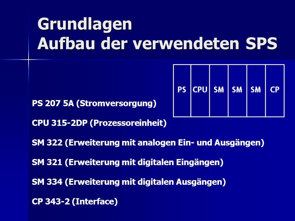 Grundlagen Aufbau der verwendeten SPS