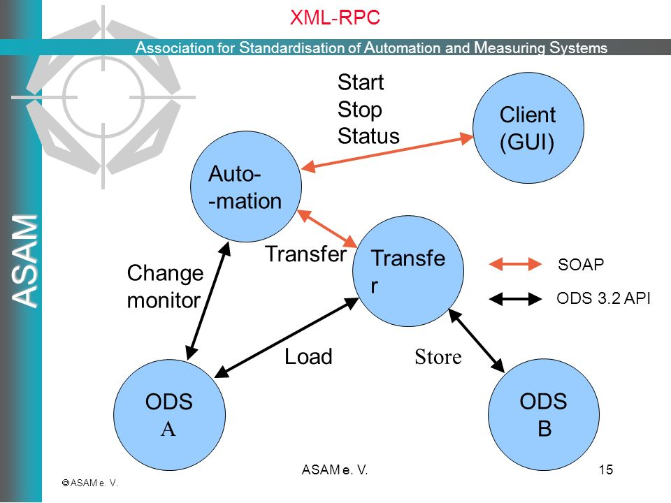 Start Stop Status Client (GUI) Auto- -mation Transfer Transfer Change