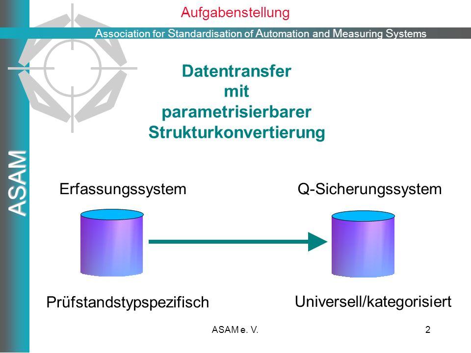 Strukturkonvertierung