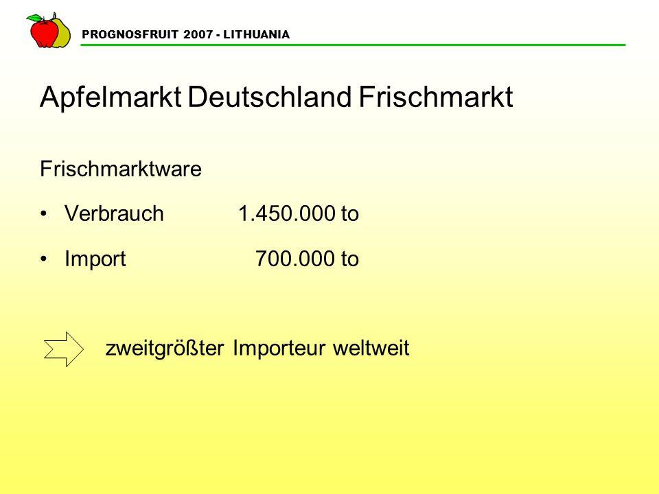 Apfelmarkt Deutschland Frischmarkt