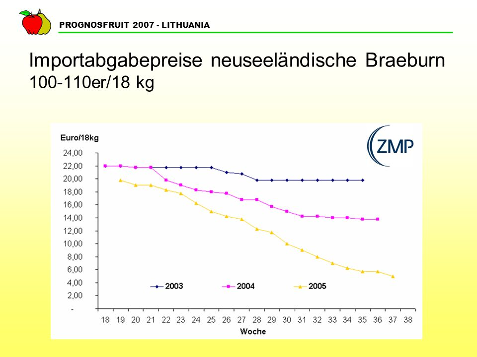 Importabgabepreise neuseeländische Braeburn 100-110er/18 kg