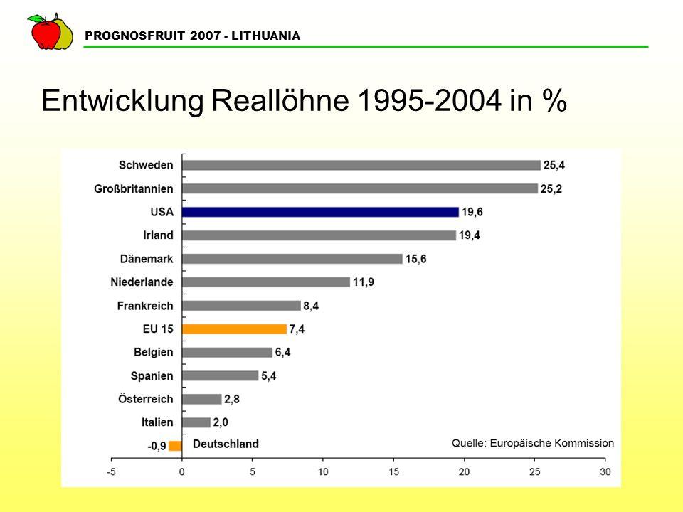 Entwicklung Reallöhne 1995-2004 in %