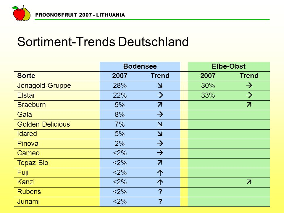 Sortiment-Trends Deutschland