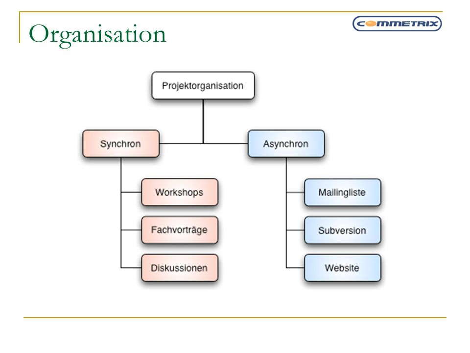 Organisation Basis - KickOff Workshops Aufteilung (Teambildung) und Spezifizierung einzelner.