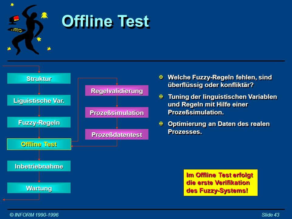 Offline Test Struktur. Welche Fuzzy-Regeln fehlen, sind überflüssig oder konfliktär