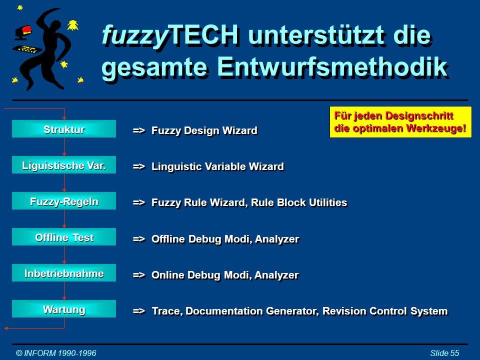 fuzzyTECH unterstützt die gesamte Entwurfsmethodik