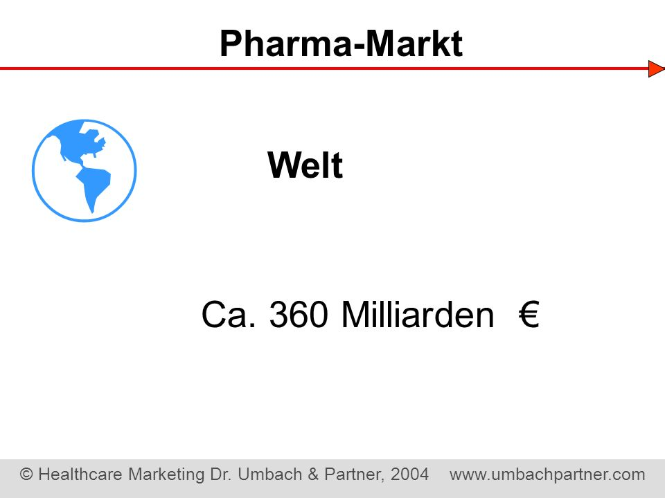  Pharma-Markt Welt Ca. 360 Milliarden €