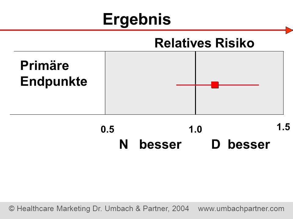 Ergebnis Relatives Risiko Primäre Endpunkte N besser D besser 1.5 0.5