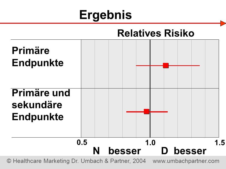 Ergebnis Relatives Risiko Primäre Endpunkte Primäre und sekundäre