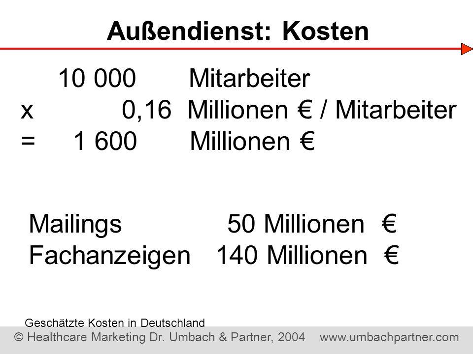 x 0,16 Millionen € / Mitarbeiter = 1 600 Millionen €