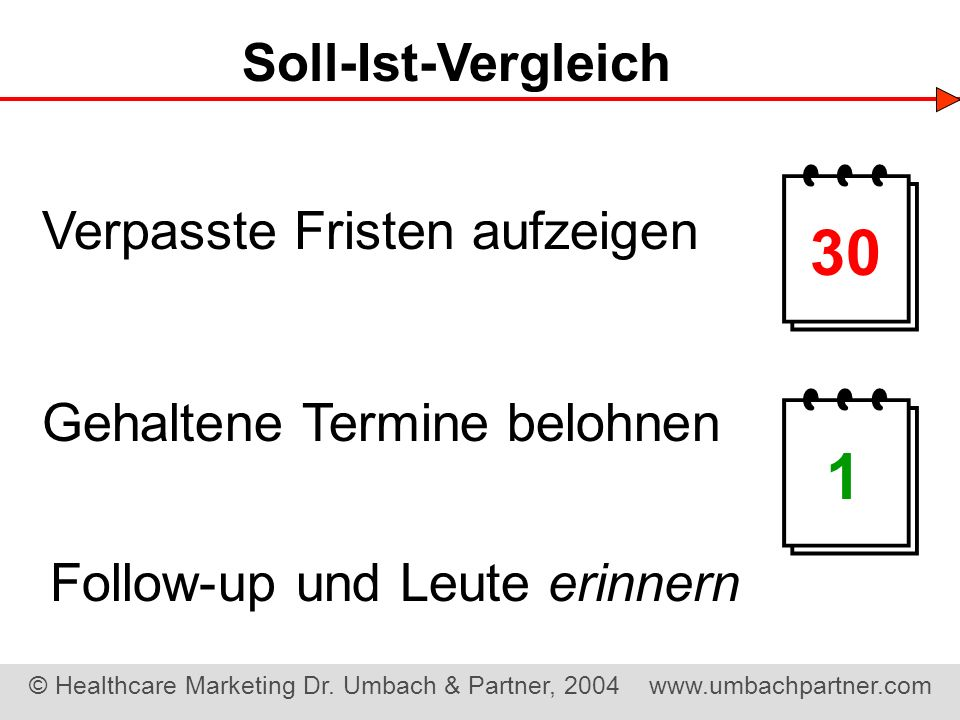   30 1 Soll-Ist-Vergleich Verpasste Fristen aufzeigen