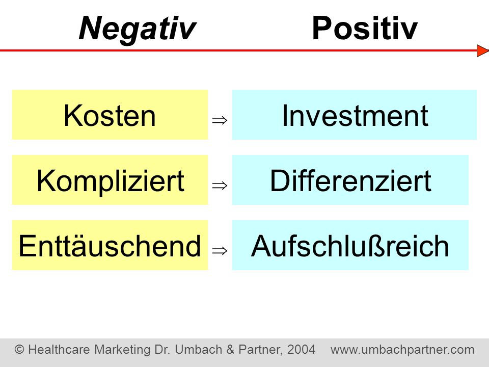 Negativ Positiv Kosten Investment Kompliziert Differenziert