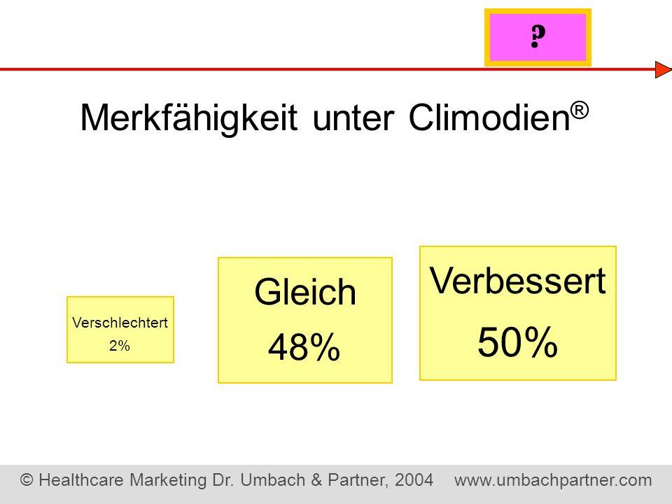 50% Merkfähigkeit unter Climodien® Verbessert Gleich 48%