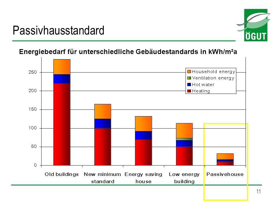 Passivhausstandard Energiebedarf für unterschiedliche Gebäudestandards in kWh/m²a