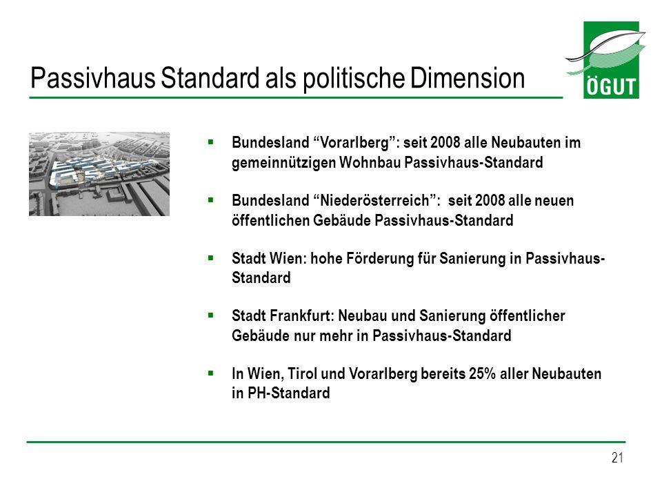 Passivhaus Standard als politische Dimension