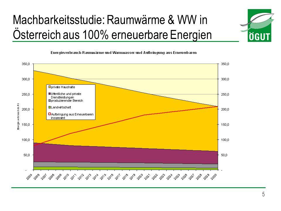 Machbarkeitsstudie: Raumwärme & WW in Österreich aus 100% erneuerbare Energien