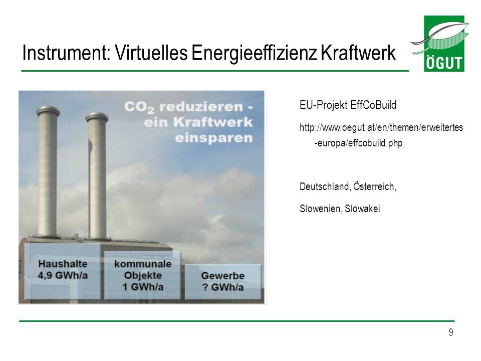 Instrument: Virtuelles Energieeffizienz Kraftwerk