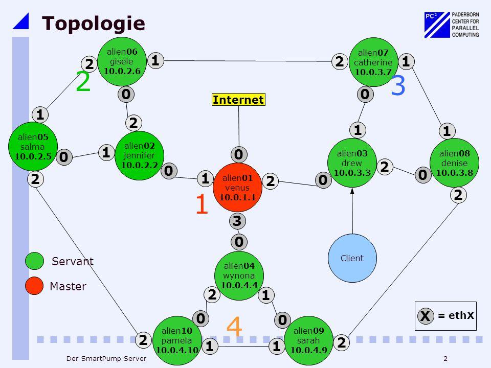 Topologie alien06. gisele. 10.0.2.6. alien07. catherine. 10.0.3.7. 1. 2. 1. 2. 2. 3. Internet.