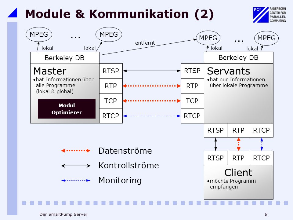 Module & Kommunikation (2)