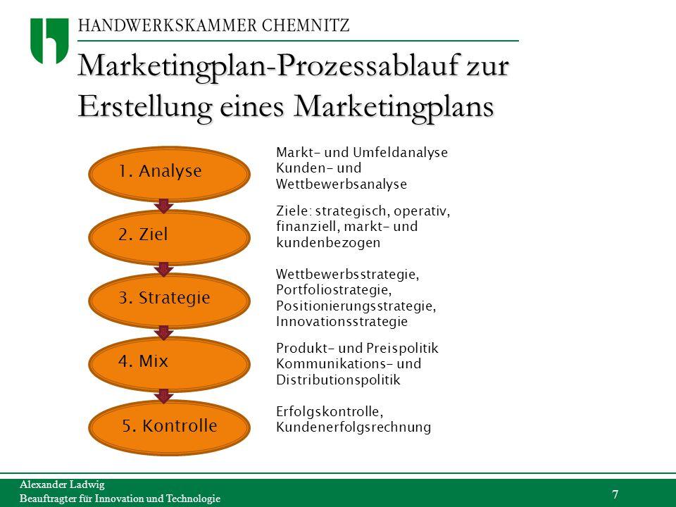 Marketingplan-Prozessablauf zur Erstellung eines Marketingplans