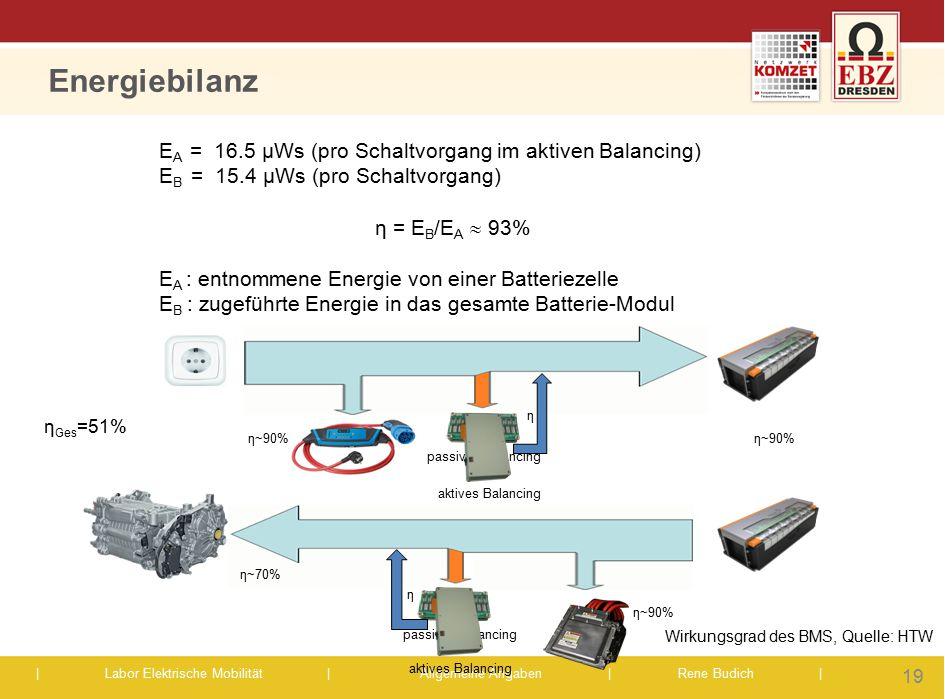 Energiebilanz EA = 16.5 µWs (pro Schaltvorgang im aktiven Balancing)