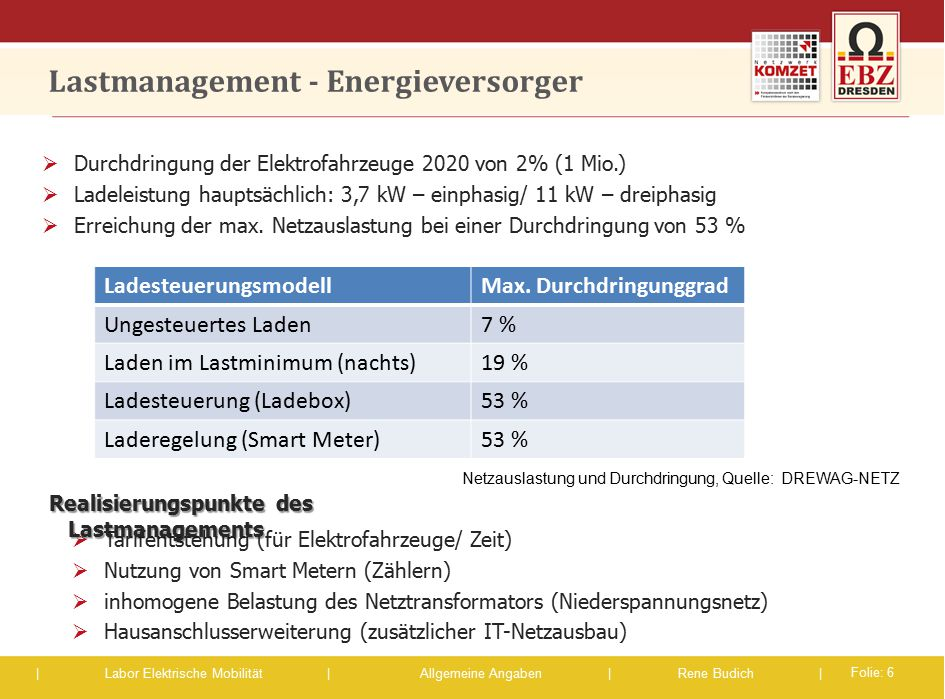 Lastmanagement - Energieversorger