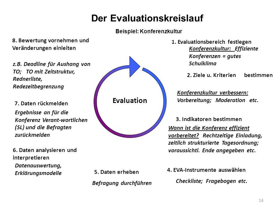 Der Evaluationskreislauf Beispiel: Konferenzkultur
