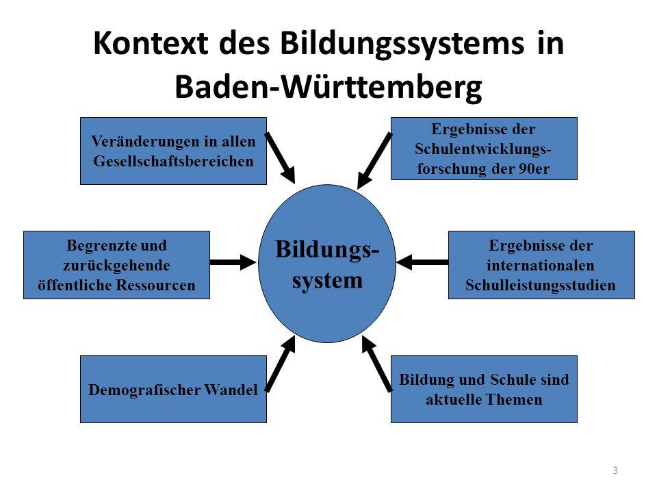 Kontext des Bildungssystems in Baden-Württemberg