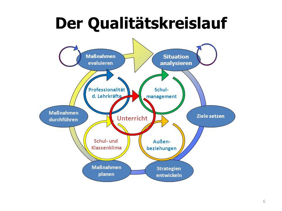 Der Qualitätskreislauf