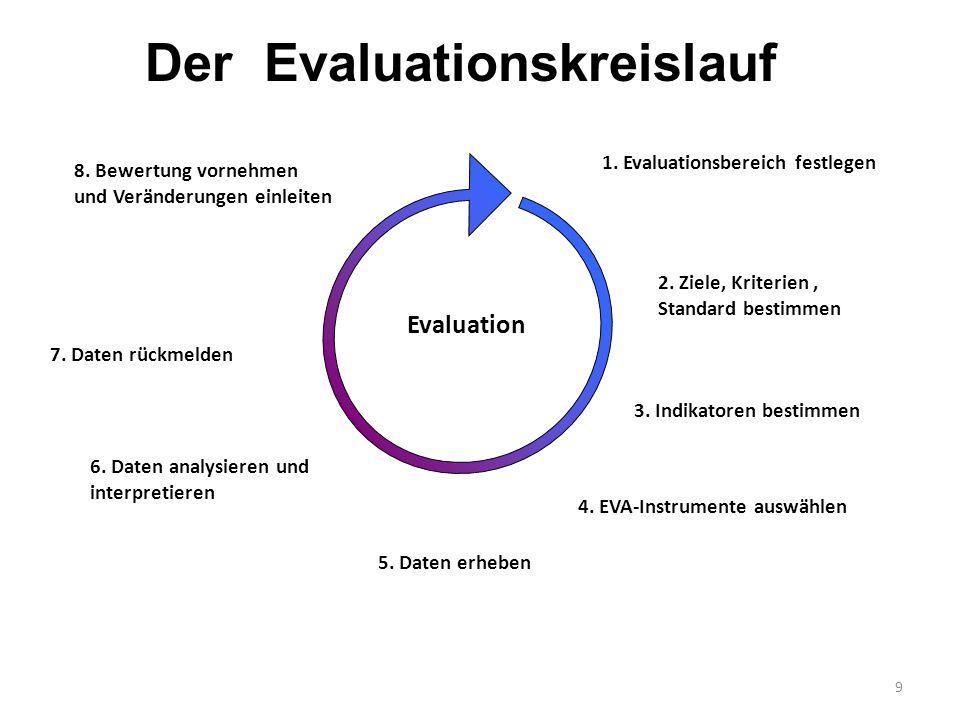 Der Evaluationskreislauf