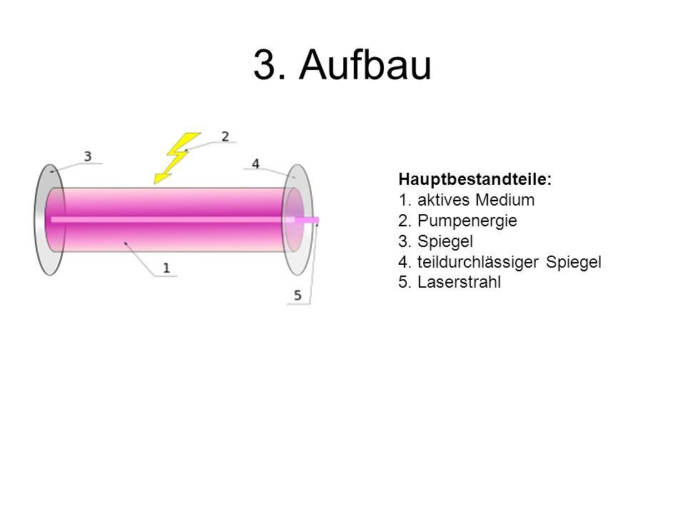 3. Aufbau Hauptbestandteile: 1. aktives Medium 2.
